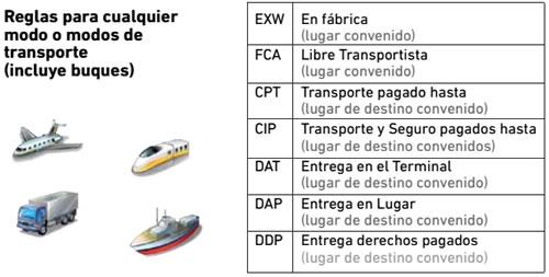 Reglas para cualquier modo o modos de transporte incluye buques